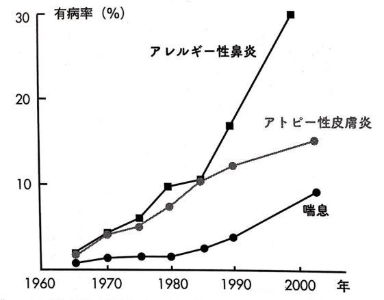 アトピーグラフ